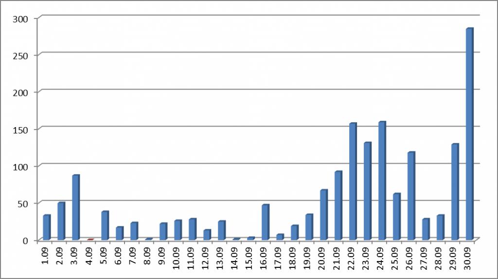 Статистика на качените снимки в конкурса по дни.